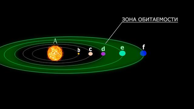 Зона обитаемости в системе звезды подобной нашему Солнцу