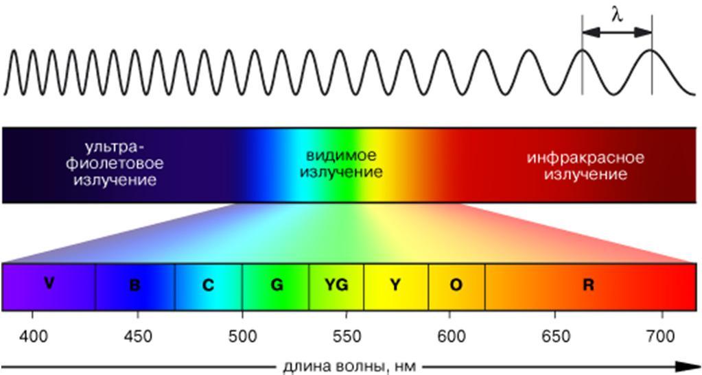 Длины волн цвета. Видимое излучение. Ультрафиолетовое излучение.