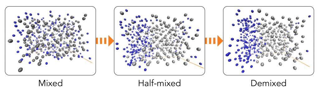 Два набора рассеянных фотонов показали, как водородные (синие) и углеродные (серые) атомы разделялись или смешивались в ответ на экстремальные условия давления и температуры, достигнутые в эксперименте. Национальная ускорительная лаборатория SLAC