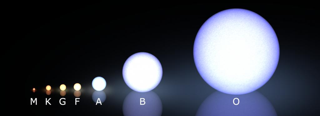 Современная (гарвардская) спектральная классификация звёзд