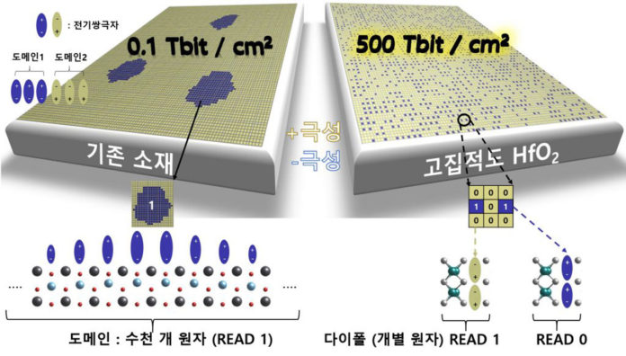 Новая технология, позволяющая хранить данные в отдельных атомах, может увеличить емкость памяти чипа до 1000 раз